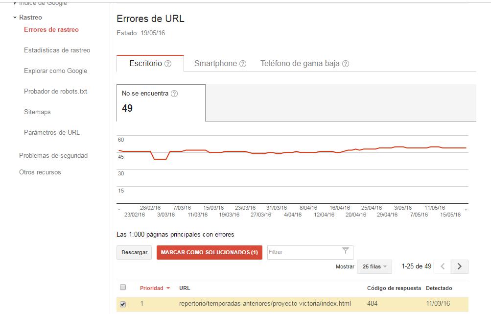 Google Webmaster Tools Errores de URL